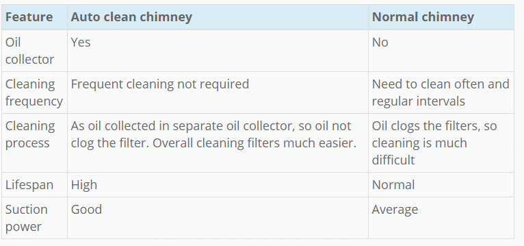 Kitchen chimney size
